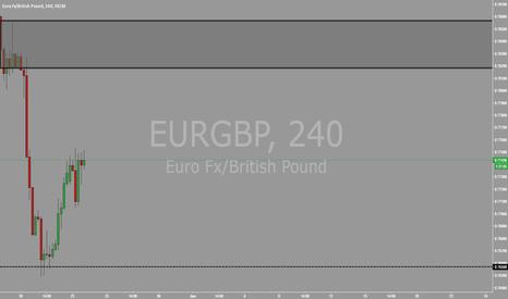 EURGBP: EURGBP 4HR SELL ZONE