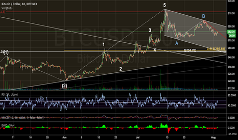 BTCUSD: developing c of 4 wave