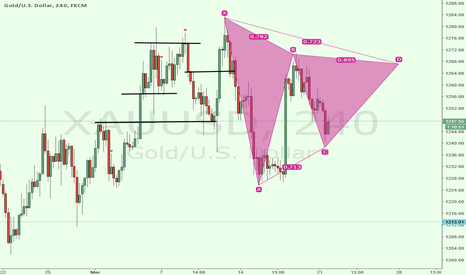 XAUUSD: XAUUSD IN LONG AREA