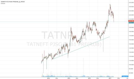 TATNP: Покупка Татнефть