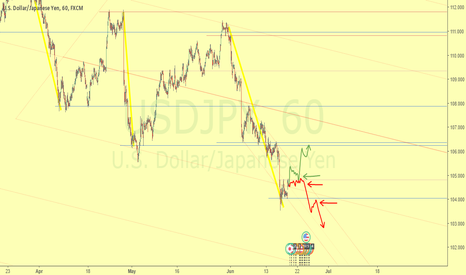 USDJPY: Continuation of downtrend or posible break of bearish rank