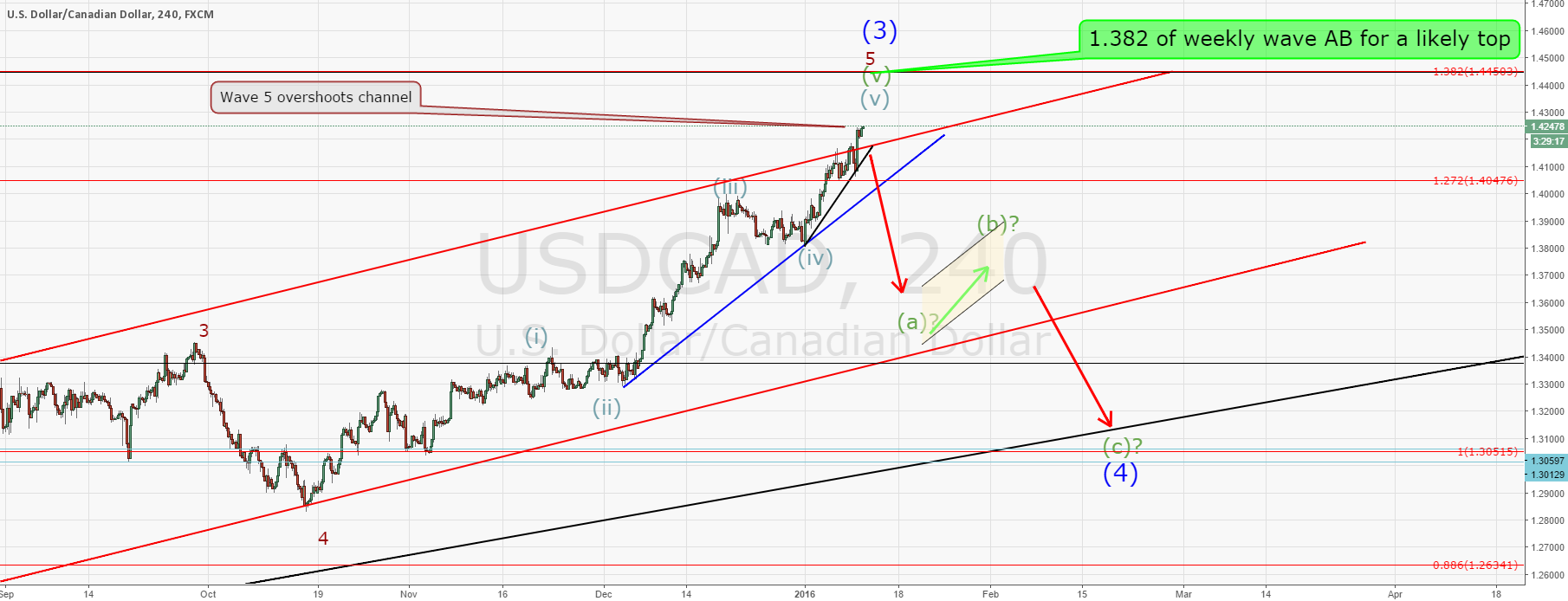 USDCAD extending but the short will follow soon