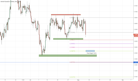 GBPUSD: GBPUSD Short ** Just entered Over 150 pips Target