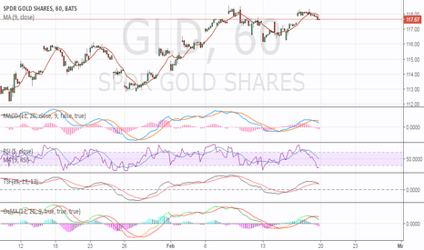 GLD: SELL