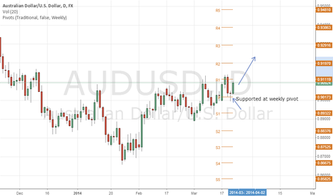 AUDUSD: AUDUSD - Supported at weekly pivot