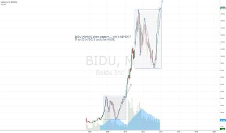 BIDU: BIDU Monthly chart pattern