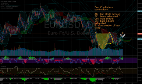 EURUSD: Cup and Handle Pattern:  Bear Trend Continuation