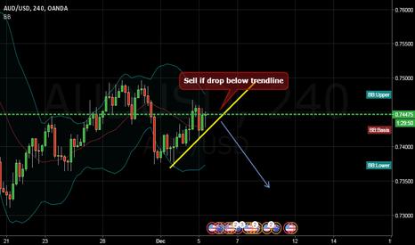 AUDUSD: sell again if drop below trendline  240 AUDUSD