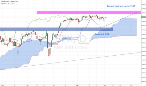 SPX: S&P 500, Análisis semanal