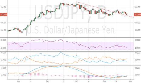 USDJPY: USD/JPY – Eyeing trend line support