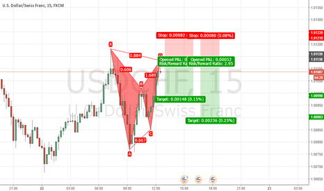 USDCHF: USDCHF BEARISH GARTLEY
