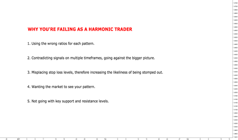 GBPUSD: Why You're Failing as a Harmonic Trader