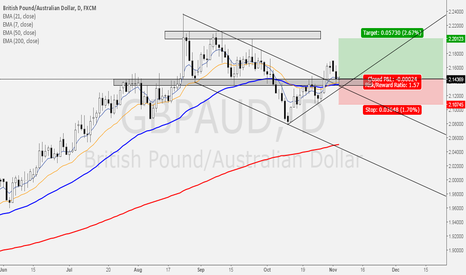 GBPAUD: POTENTIAL LONG - GBPAUD - BREAKOUT