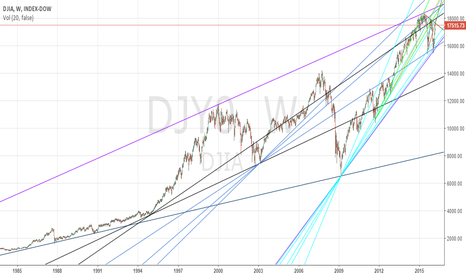 DJY0: DOW Since-1980s View