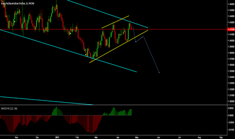 EURAUD: daily view