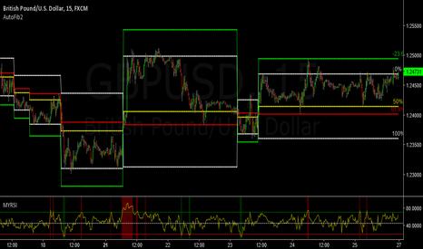 GBPUSD: Watching GBPUSD's well-behaved Fibonacci retracements