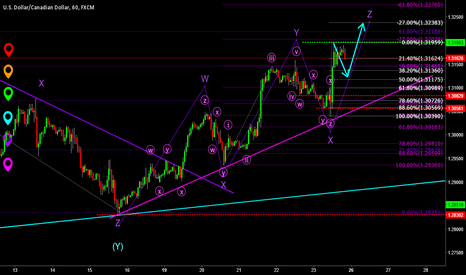 USDCAD: USDCAD has further possibility of up movement?