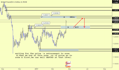 GBPUSD: GBPUSD waiting for the best entries
