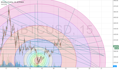 BTCUSD: Not sure where this is headed so I draw more lines