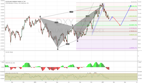 DXY: The Correct Chart for the Dollar