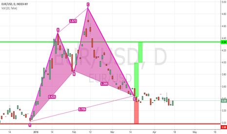 EUR/USD: Cypher Pattern EUR/USD