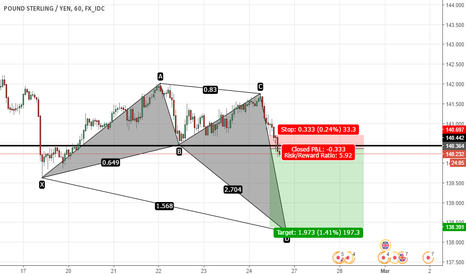 GBPJPY: 6:1  RR  CONTINUATION SELL DOWN TO THE FORMING BAT PATTERN