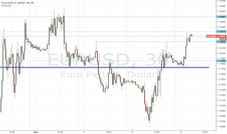 EURUSD: EUR/USD rebote alcista confirmado