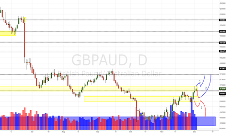 GBPAUD: GBP/AUD Daily Update (03/12/16)