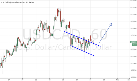 USDCAD: usd.cad 1hr long