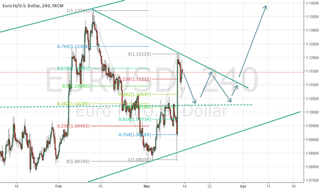 EURUSD: Go long after the consolidation, Draghi spoke