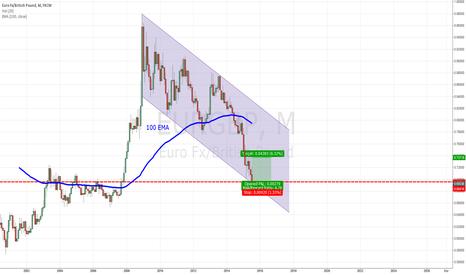EURGBP: EUR/GBP 4000 pips long