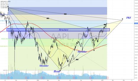AAPL: Earnings Trading Scenarios towards earnings
