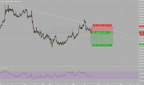 EURGBP: EURGBP Potential to Retest Lows