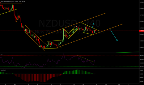 NZDUSD: NZDUSD Weekly Analysis 25-29 Mar