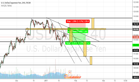 USDJPY: UJ plan it seems we are heading south Double top possible too