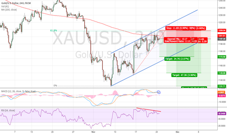 XAUUSD: RSI, MACD, 200MA, 61.8 Fib LINED UP FOR SELL