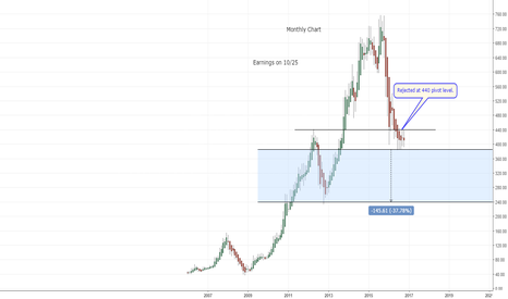 CMG: Chipotle rejected at 440 level. Will it break to the downside?
