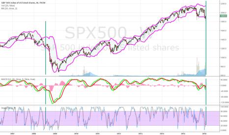 SPX500: 4 weeks till crash a la 2008 ?