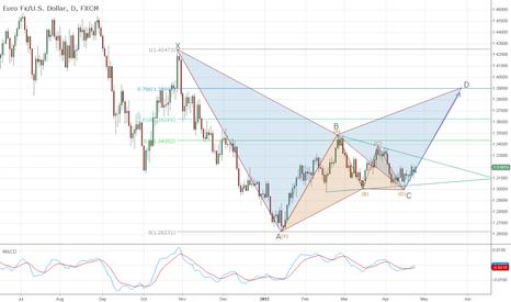 EURUSD: EUR/USD Harmonic Analisys