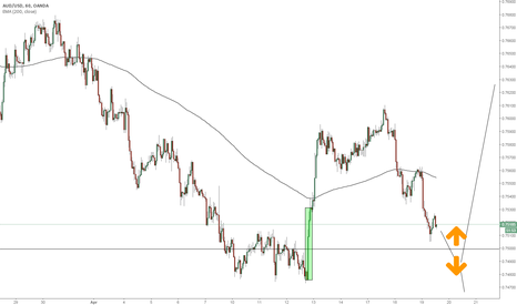 AUDUSD: Aussie interesting price action