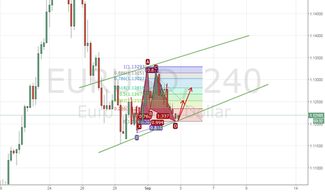 EURUSD: STILL SLEEPING EUR ?