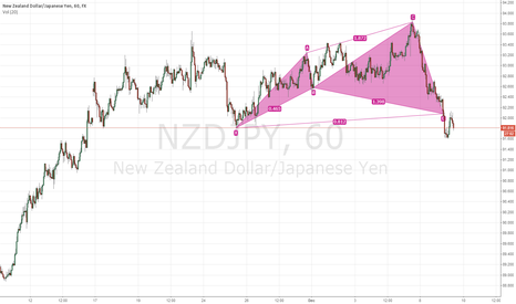 NZDJPY: bullish cypher with trend nzdjpy