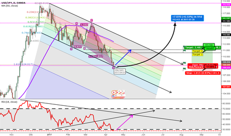 USDJPY: USD/JPY [1DC] Cypher Pattern Completion. Long it!