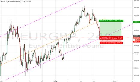 EURGBP: EURGBP - Long opportunity