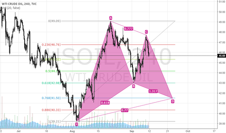 USOIL: USOIL Potential Bullish Gartley