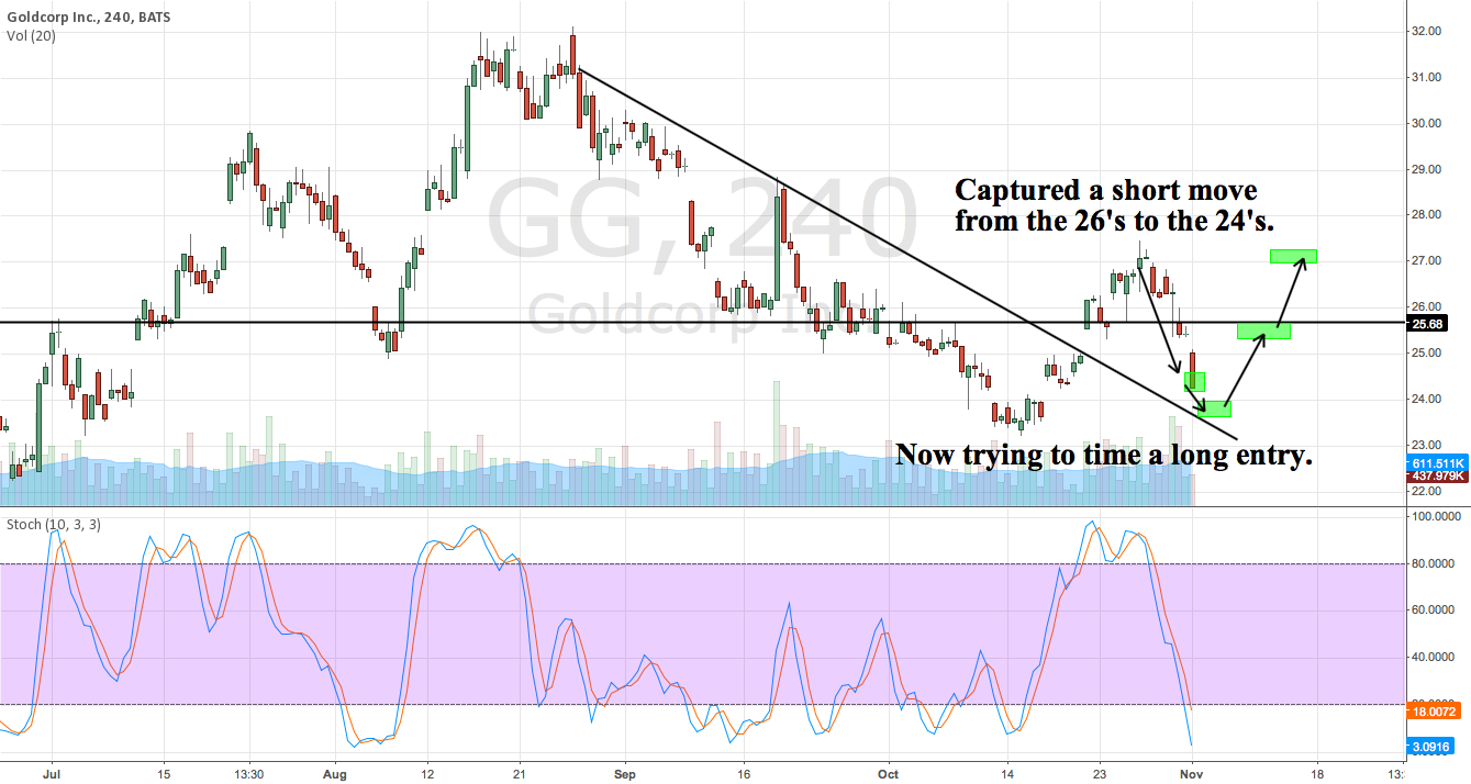 Timing a long position form a short trade on GG