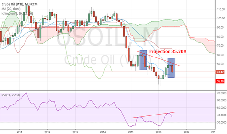 USOIL: Oil Monthly Projection