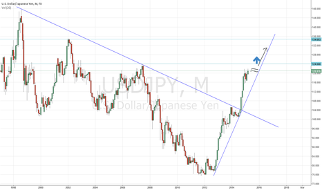 USDJPY: USD JPY is going to 135 soon and than to the moon