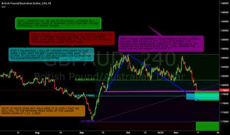 GBPAUD: Longs at 618 and extreme price zone