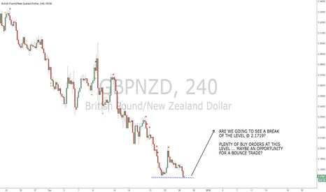 GBPNZD: Bounce In GBP/NZD?